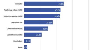 Handwerkersuche im Internet: Eigentümer achten auf Bewertung